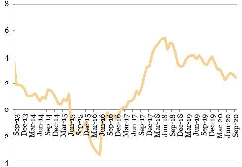 Preturile de consum (procente, an per an) reprezentate in grafic