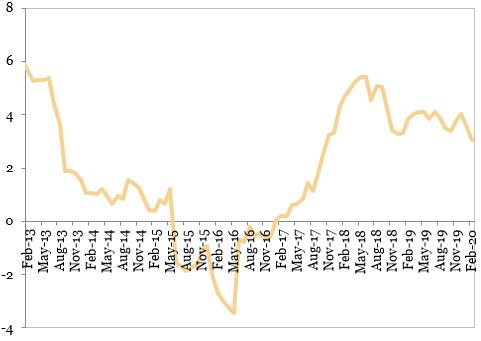 Evoluția prețurilor de consum (%, an/an)