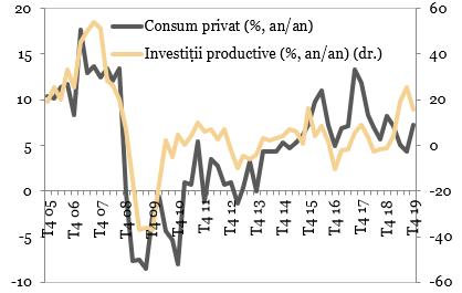 /investitiile-in-economia-romaniei-in-crestere-puternica-Investitiile productive vs consumul privat in Romania