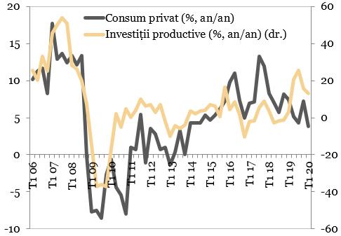 Evolutia investitiilor productive și consumului privat