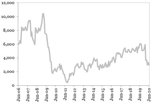 Investitiile straine directe (suma ultimelor 12 luni) (milioane EUR)