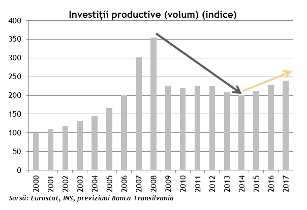 Investitii productive