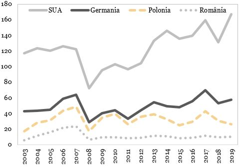 Capitalizare bursiera per PIB reprezentata in grafic