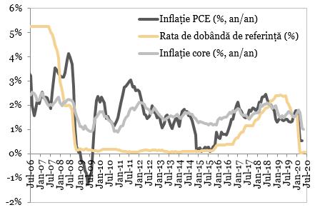 Inflatia si rata de dobanda de referinta in SUA