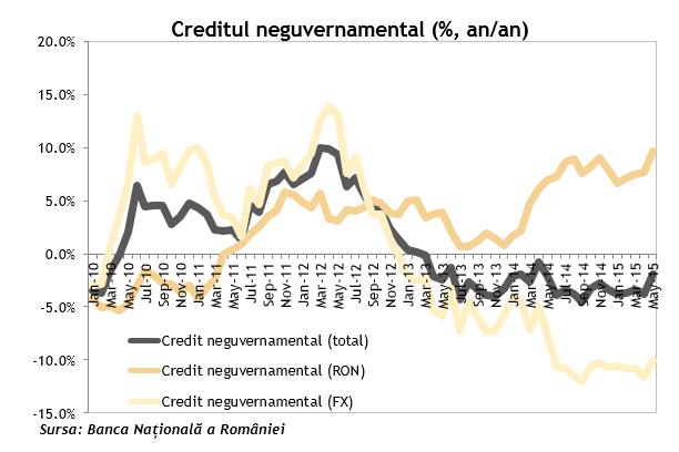 credit neguvernamental