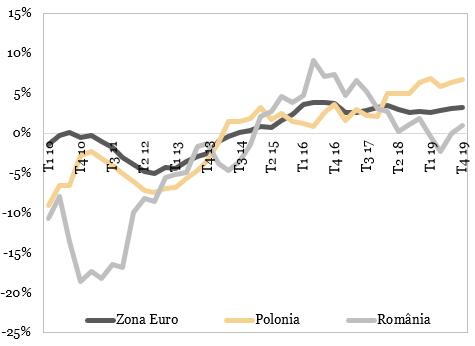 Preturile caselor dupa ajustarea cu inflatia (an/an)