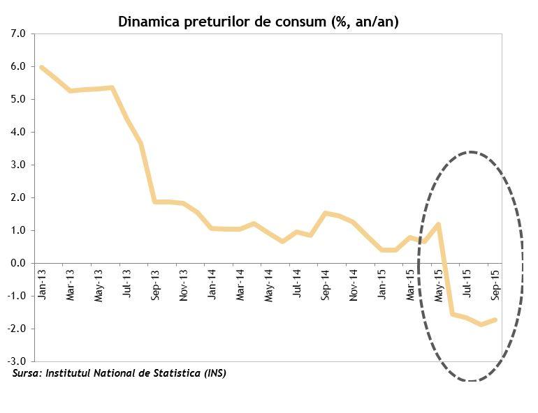 Dinamica preturilor de consum