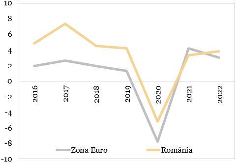 Evolutia PIB (procente, an per an) reprezentata in grafic