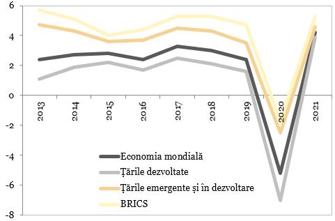 Previziunile pentru dinamica PIB (%, an/an)