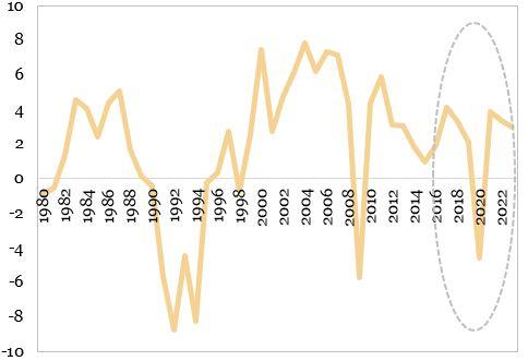 Evolutia PIB in tarile din Europa emergenta si in dezvoltare reprezentata in grafic