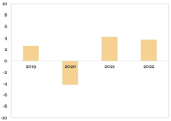 Prognozele OCDE pentru evolutia PIB-ului mondial (procente, an per an) reprezentate in grafic