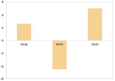 Prognoza OCDE pentru evolutia PIB-ului mondial (procente, an per an)
