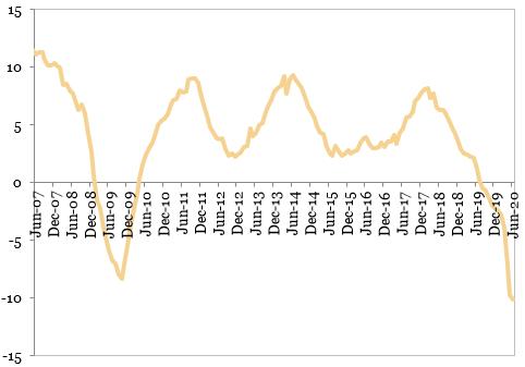 Evolutia productiei industriale (%, MA12, an/an)