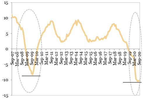 Evolutia productiei industriale (MA12, procente, an per an) exprimata in grafic