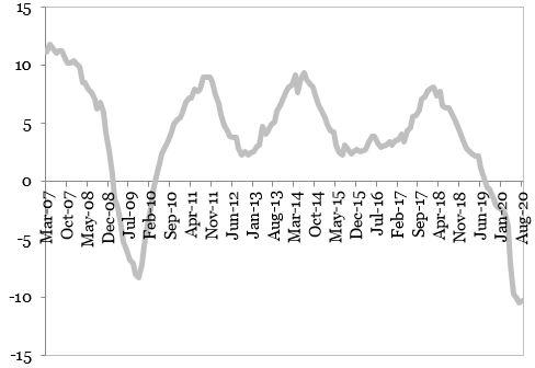 Evolutia productiei industriale (MA12, procente, an per an) reprezentata in grafic