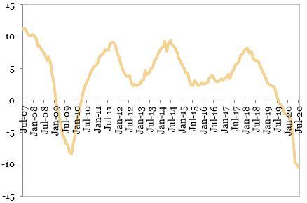 Evolutia productiei industriale (procente, MA12, an per an) exprimata in grafic