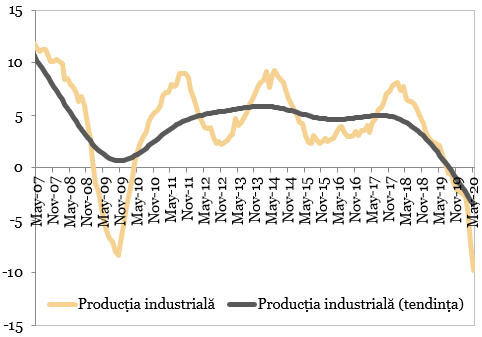 Productia industriala vs. tendinta (MA12, %, an/an)