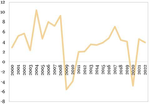Evolutia PIB-ului Romaniei (procente, an per an) reprezentata in grafic