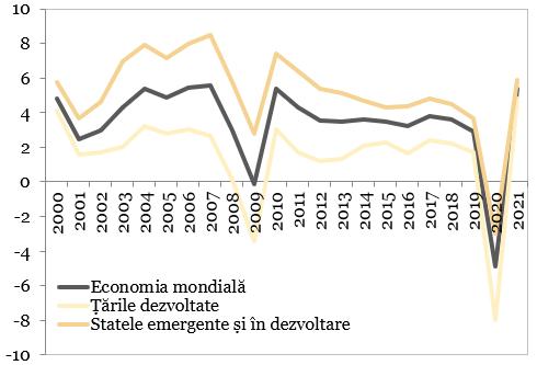 Evolutia PIB-ului (%, an/an)