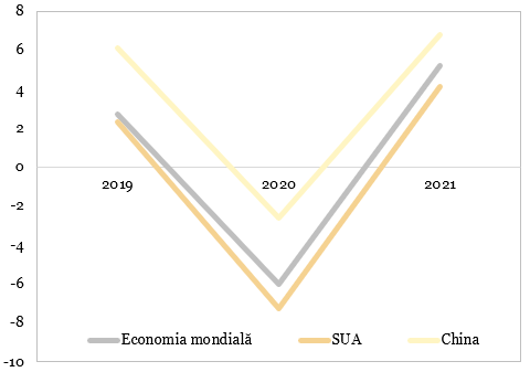 Prognozele pentru dinamica PIB în scenariul macroeconomic central 1 (%, an/an)