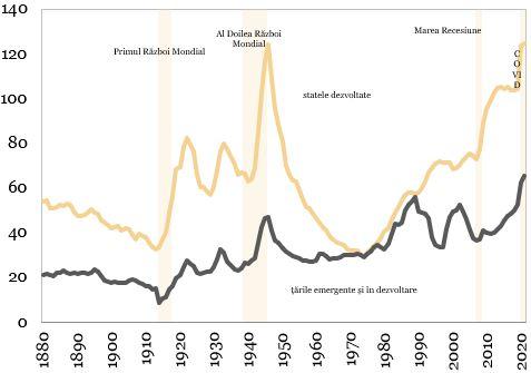 Raportul datorie publica per PIB (procente) reprezentat in grafic