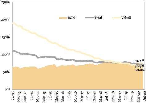 Evolutia raportului credite-depozite