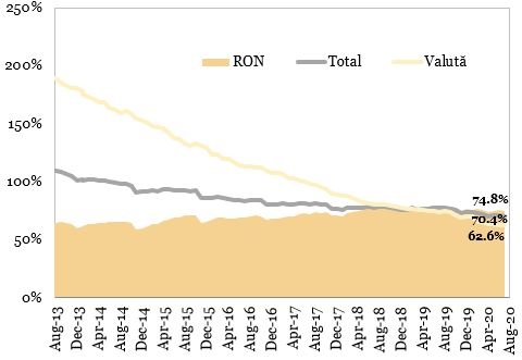 Raportul credite-depozite reprezentat in grafic