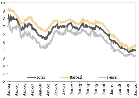 Grafic articol rata șomajului în scădere la 3.9% în ianuarie