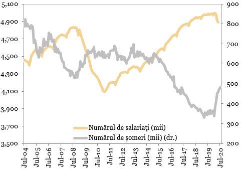 Numarul de someri vs. numarul de salariati exprimat prin grafic