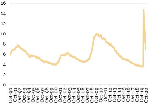 Rata somajului in SUA reprezentata in grafic