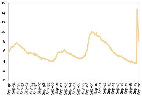 Rata somajului in SUA (procente) reprezentata in grafic