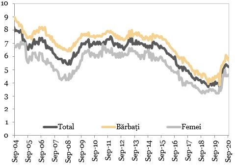 Evolutia ratei somajului in Romania (procente) reprezentata in grafic