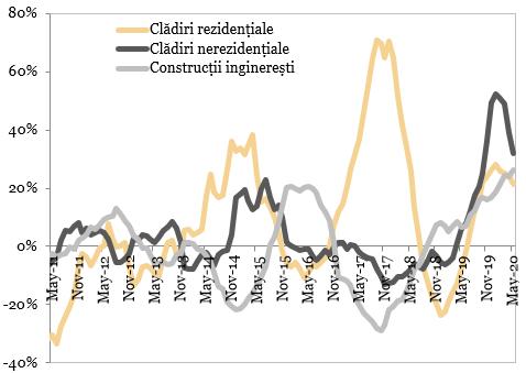Evolutia sectorului de constructii pe componente (MA12, an/an)