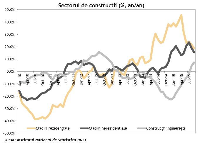 Sectorul de constructii