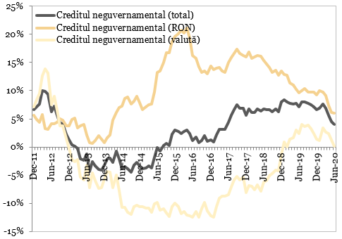 Evolutia soldului creditului neguvernamental (an/an)