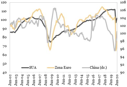 Indicatorii economici avansati