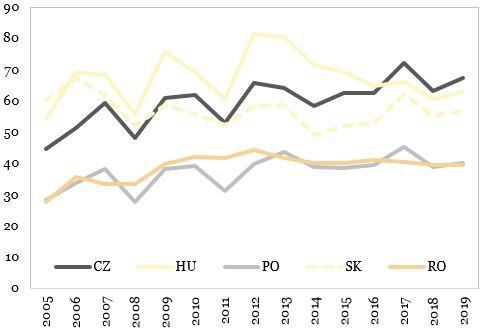 Stocul de investitii straine directe (procent PIB) reprezentat in grafic