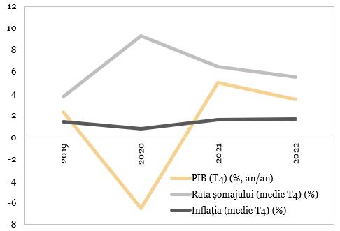 Prognozele Rezervei Federale (FED)