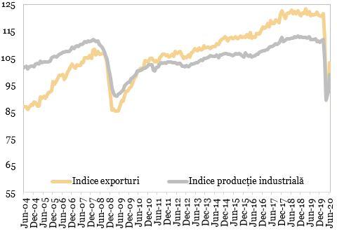 Indice exporturi vs. indice industrie in tarile OCDE (2010 = 100) exprimat in grafic