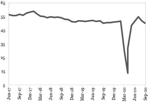 Indicatorul PMI Compozit din Zona Euro (puncte) reprezentat in grafic