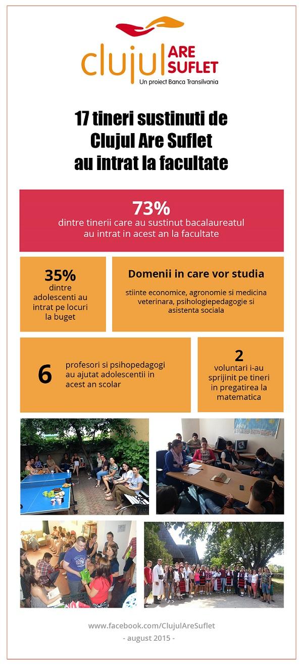 Infografic CAS