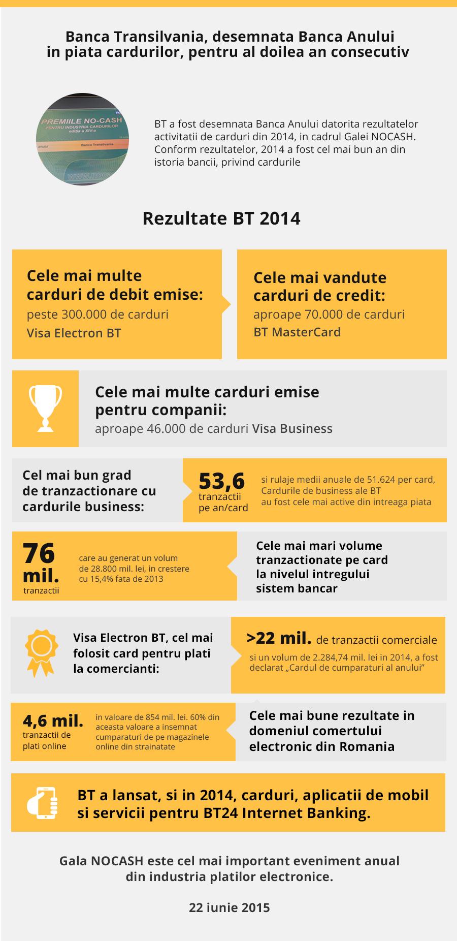 Infografic No Cash