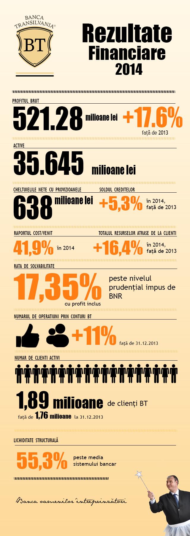 Infografic Rezultate Financiare BT 2014