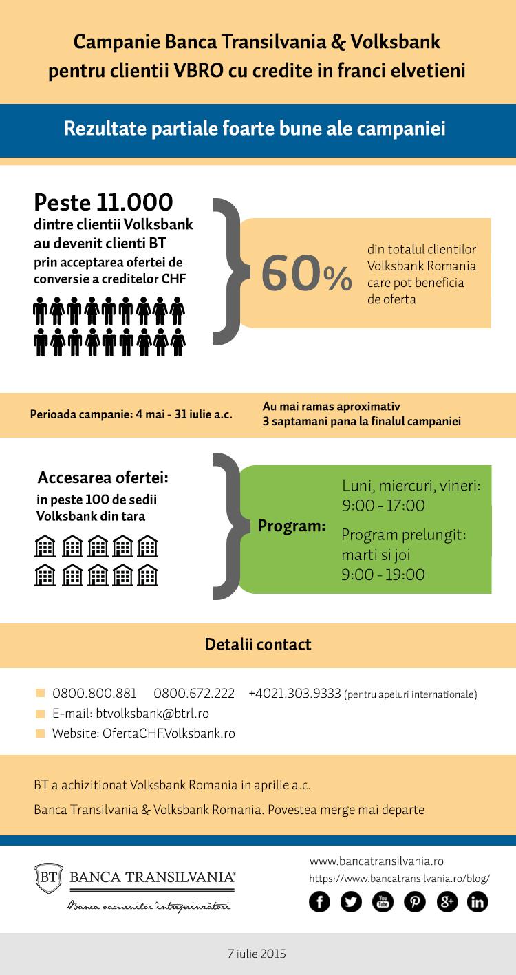 Infografic BT